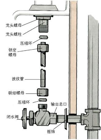 步骤4:在安装水龙头前,在其底部抹上水管腻子.